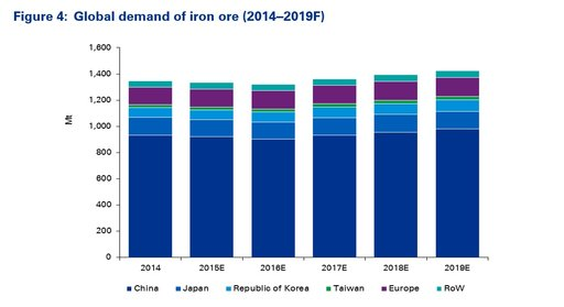 Figure 4: Global demand of iron ore (2014–2019F)
