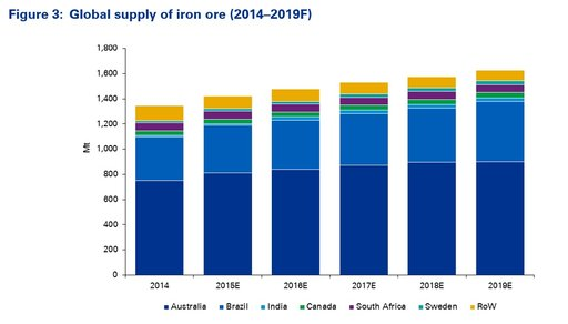 Figure 3: Global supply of iron ore (2014–2019F)