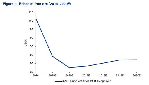 Figure 2: Prices of iron ore (2014–2020E)