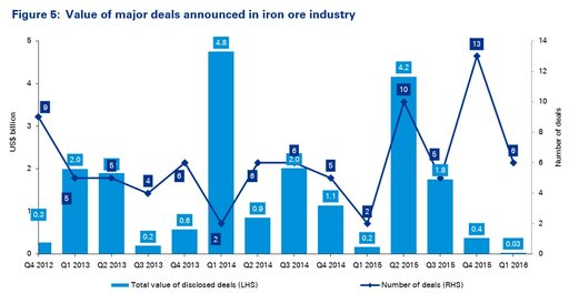 Figure 5 Value of major deals announced in iron ore industry