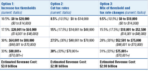 Other tax cuts options