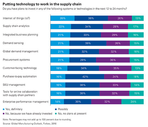 Putting technology to work in the supply chain