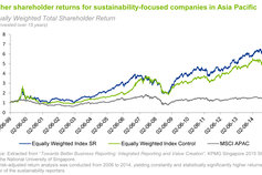 Value Creation of Sustainability Reporting