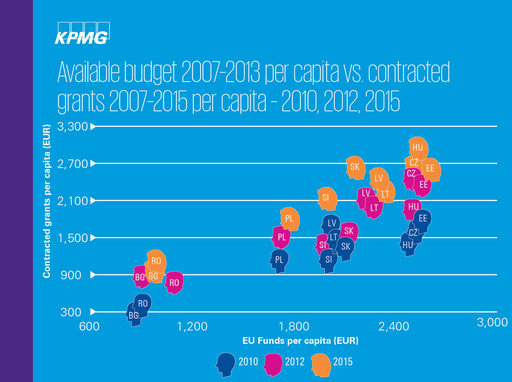 Available budget 2007-2013 per capita vs. contracted grants 2007-2015 per capita