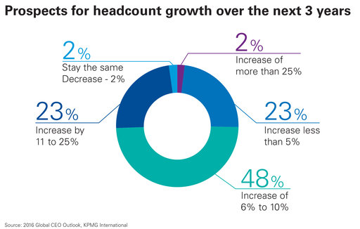 prospects for headcount growth over the next 3 years chart