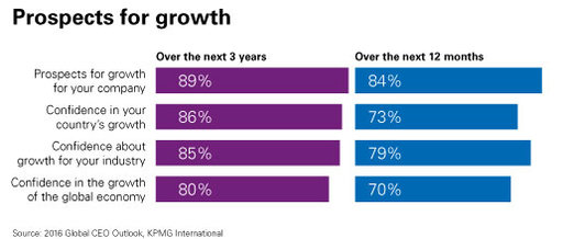 prospects for growth chart