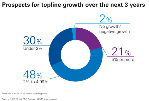 prospects for topline growth over the next 3 years chart