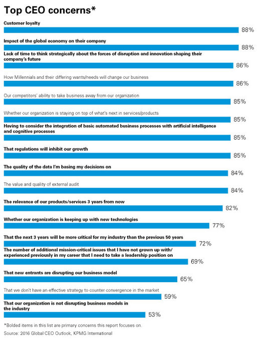 top CEO concerns chart