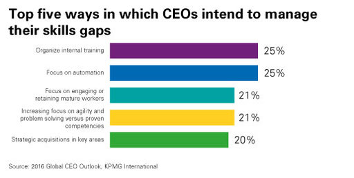 top 5 ways CEOs intend to manage skills gaps chart