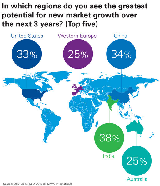 regions with greatest potential for growth chart