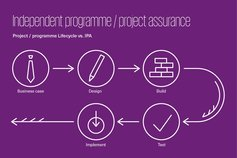 Independent project / programme assurance
