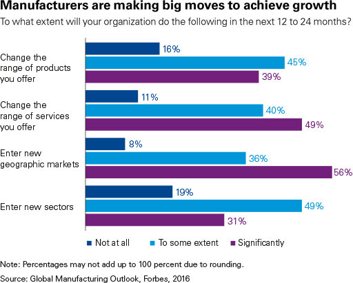 Manufacturers are making big moves to achieve growth