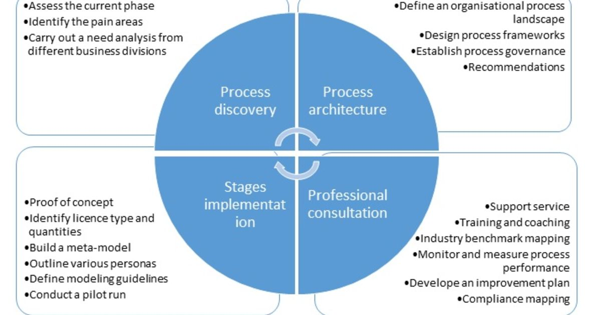 Stages Process Management System Process Management Kpmg In