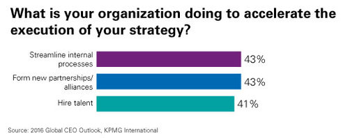 accelerate the execution of strategy chart