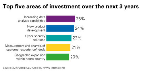 top five areas of investment chart