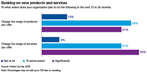 Banking on new products and services