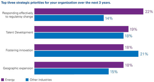 Top three strategic priorities for your organization over the next 3 years.