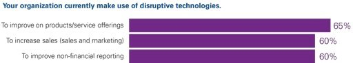 Your organization currently make use of disruptive technologies.