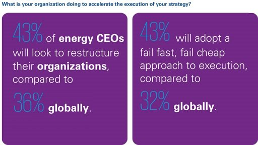 What is your organization doing to accelerate the execution of your strategy?
