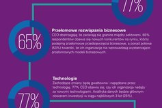 Infografika: 2016 Global CEO Outlook - Kluczowe wnioski