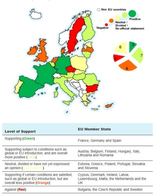 European Commission's proposal