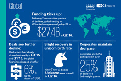 Global infographic: Venture Pulse Q2'16