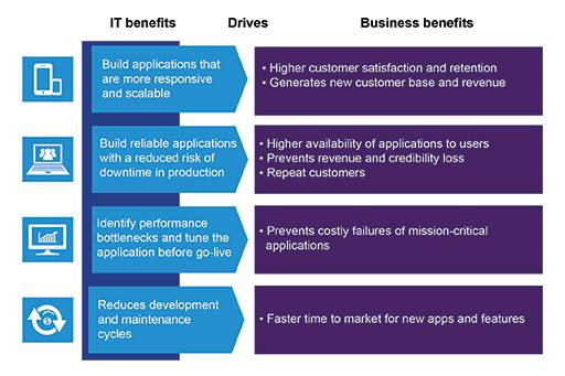 Potential benefits of performance testing services
