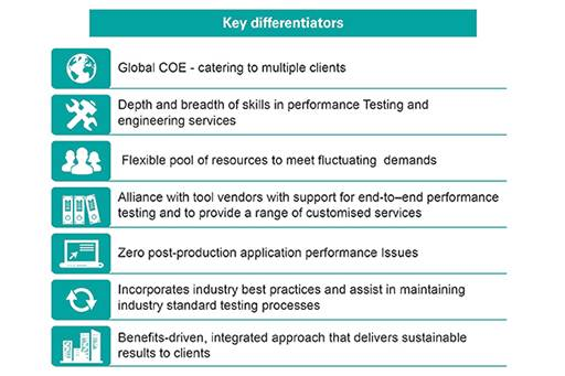 Performance Testing Services and Solutions | KPMG | IN
