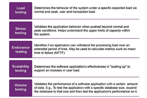 Performance testing competency: