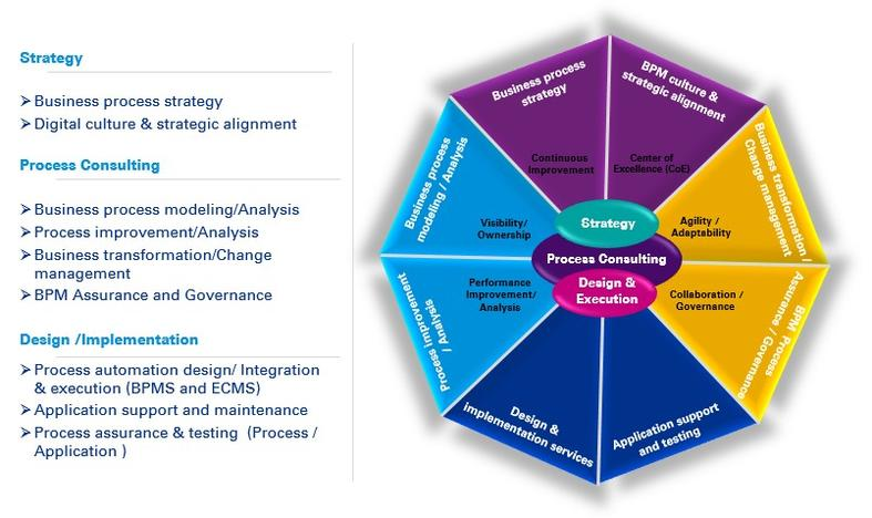 Digital Business Automation - KPMG | IN on customer journey clip art, research tools, customer service tools, customer experience map example, customer journey icons, customer path to purchase, packaging tools,
