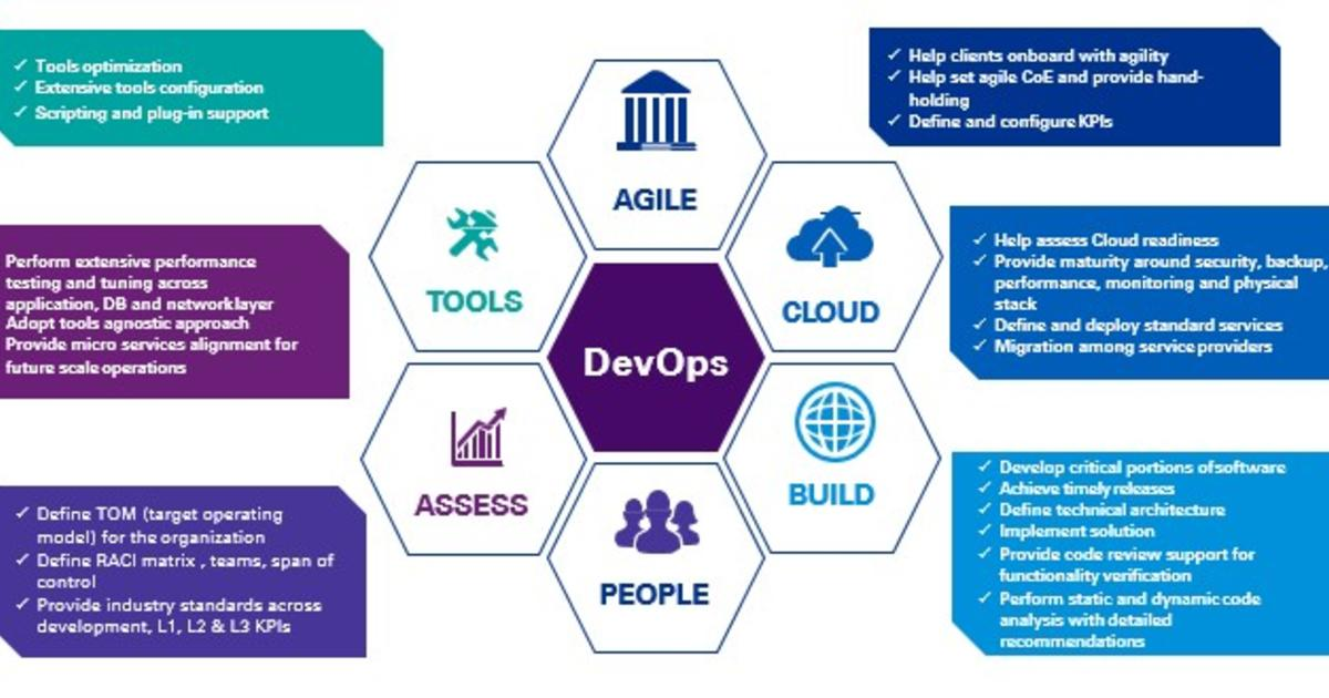 DevOps Consulting Services - KPMG | IN