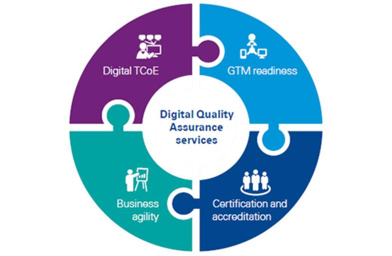 KPMG in India's Digital Quality Assurance services inforgraph1