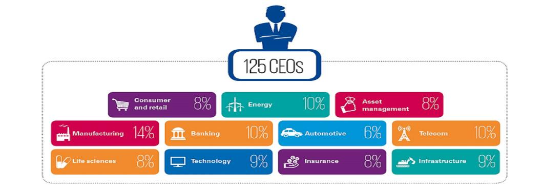 2019 India CEO Outlook Infographic 2