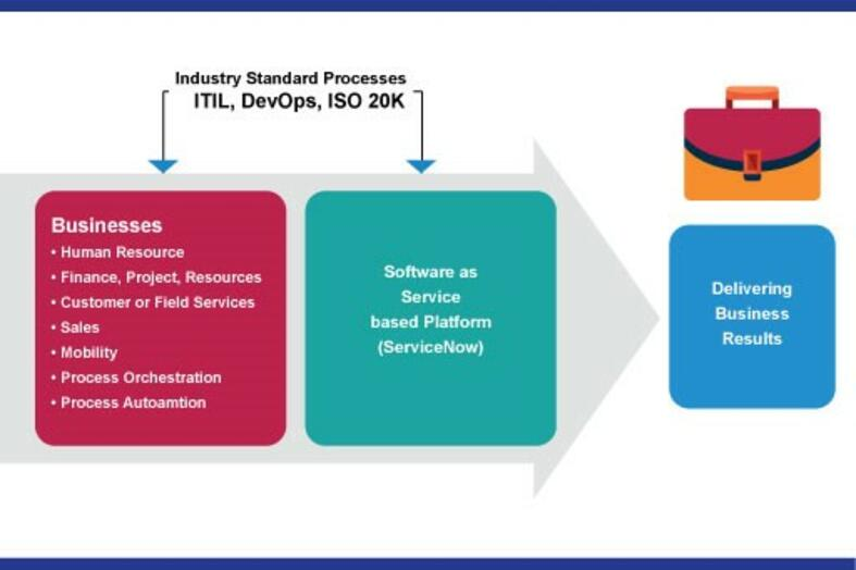 ServiceNow consulting inforgraph1