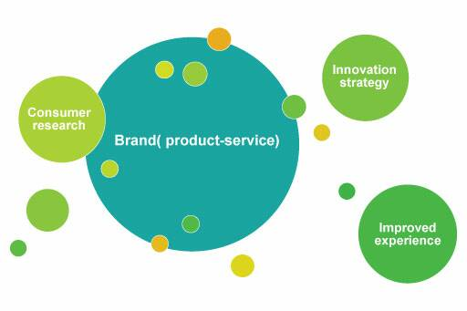 Brand (Product-services)