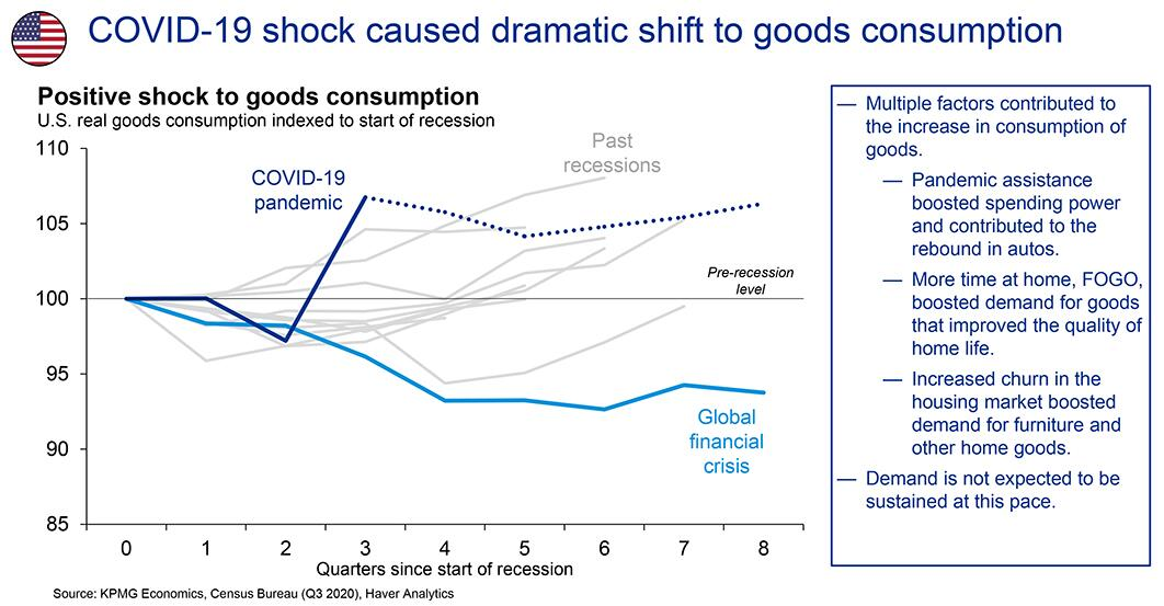 COVID-19 shock caused dramatic shift to goods consumption