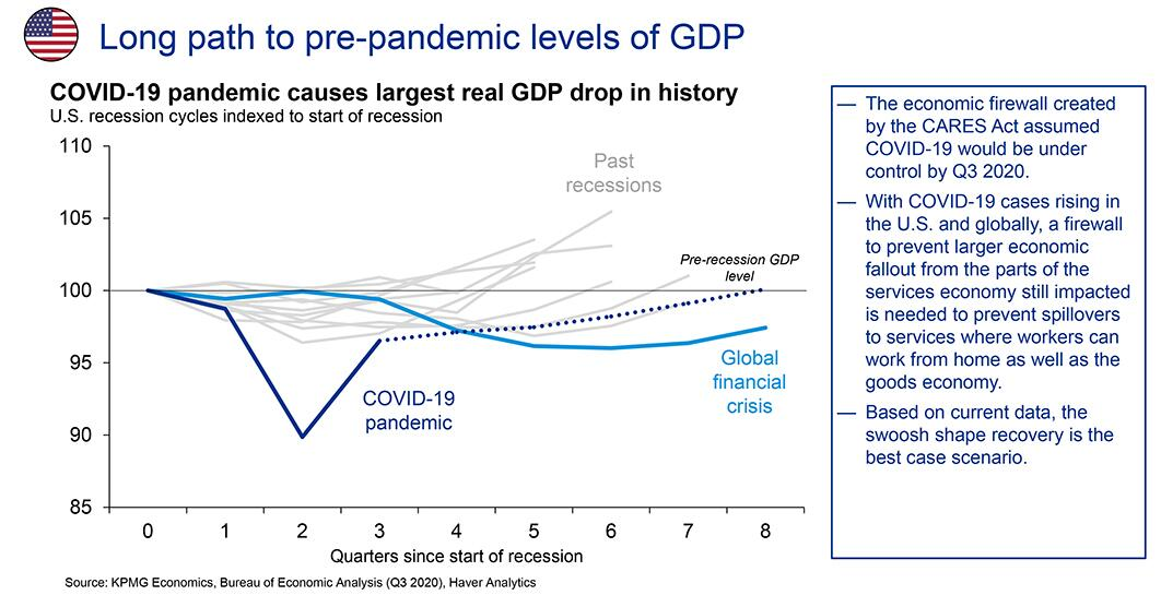Long path to pre-pandemic levels of GDP