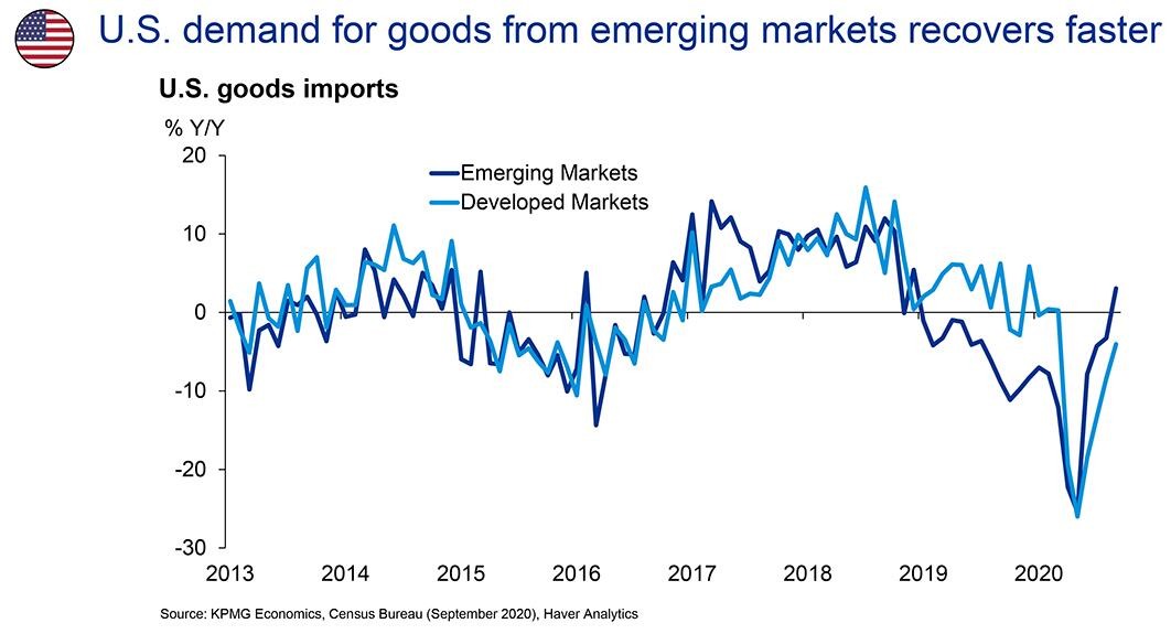 U.S. demand for goods from emerging markets recovers faster