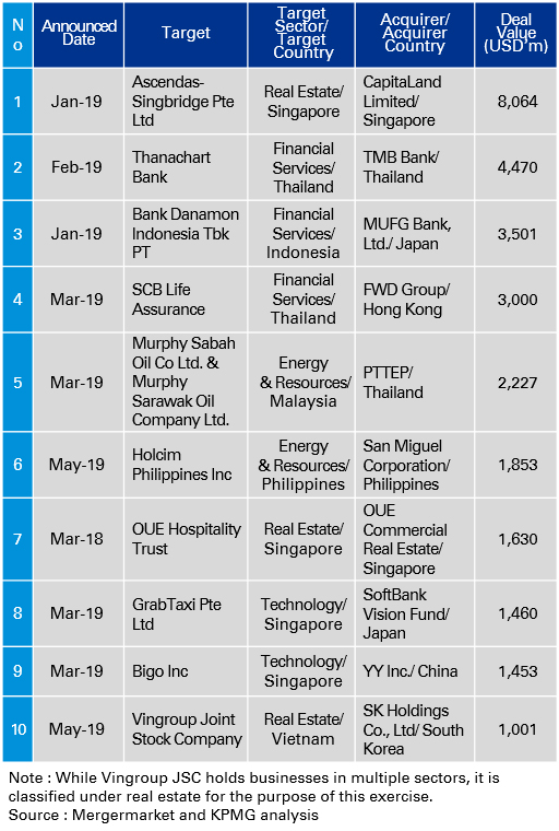 Recent major deals in the ASEAN M&A market