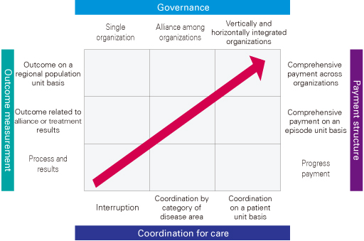 Direction of healthcare system reform in Japan