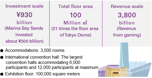The world's largest urban IR facility - An IR business model designated by Osaka