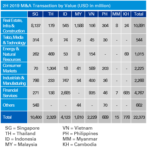2H 2019 M&A Transaction by Value (USD in million)