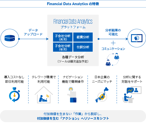 Financial Data Analyticsの特徴