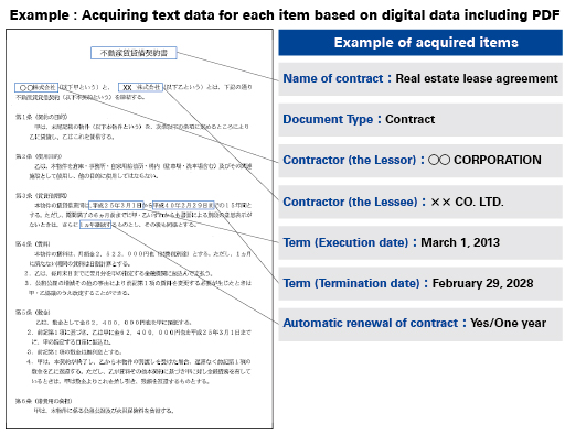 Chart 3 Data extraction from a contract using AI and image and character recognition