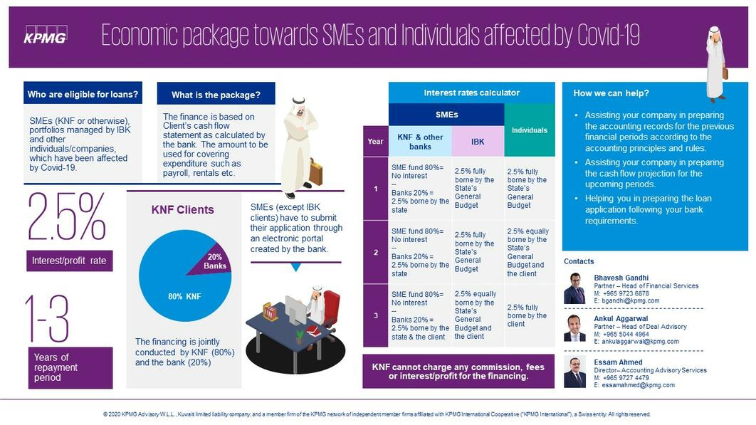 Summary of the economic package for SMEs