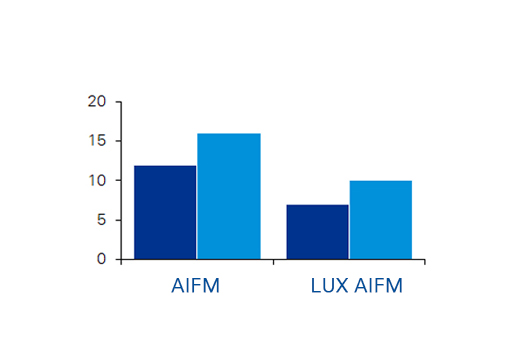 AIFM and Lux AIFM