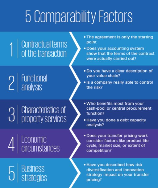 The 5 Comparability Factors