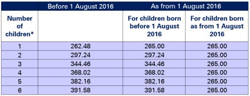 Family allowances and boni – standard monthly amount/child