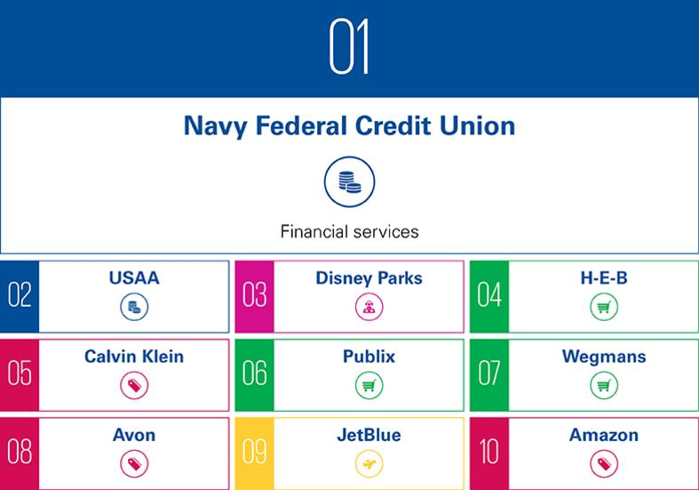 US Navy Federal credit union