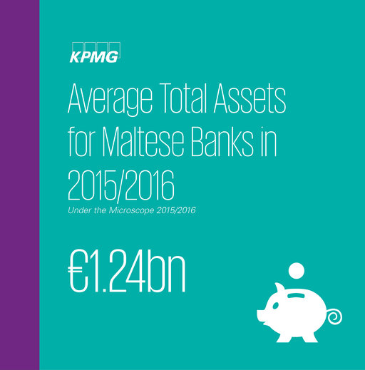 Average Total Assets for Maltese Banks in 2015/2016